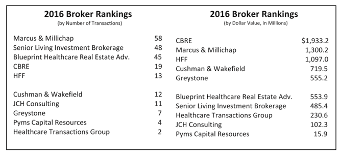 Broker Rankings
